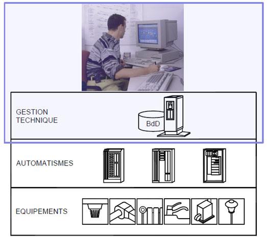 la gestion technique et les moyens du  système de GTB pour assurer cette gestion