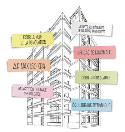neuf rénovation bâtiment Giacomini régulation