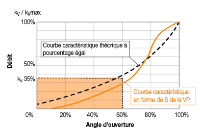 graphique courbes