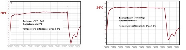 Enregistrements de températures