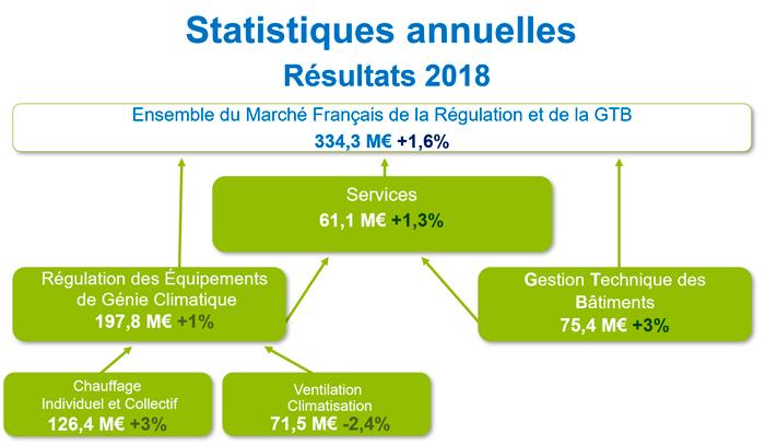 marché français