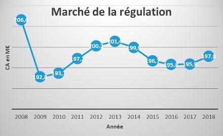 marché de la régulation