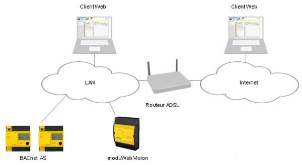 moduweb routeur