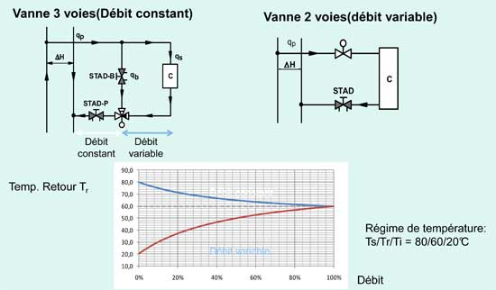 optimisation débit variable