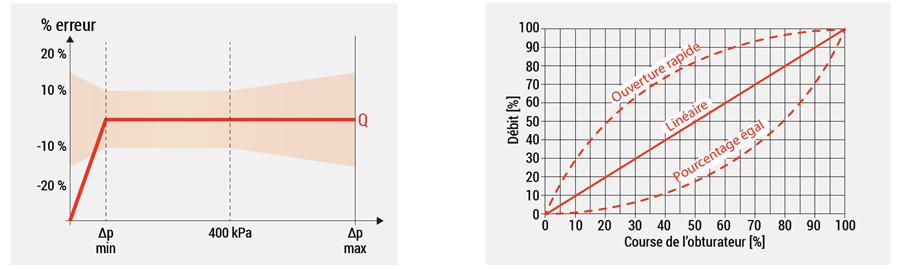 performance vanne régulation R206A Giacomini