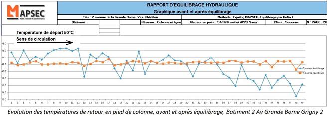 rapport d'équilibrage hydraulique