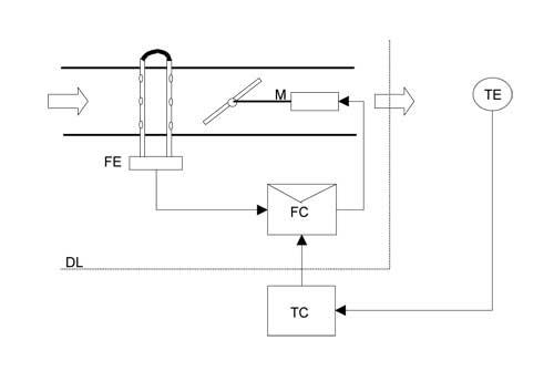 Régulateur à débit variable HFB