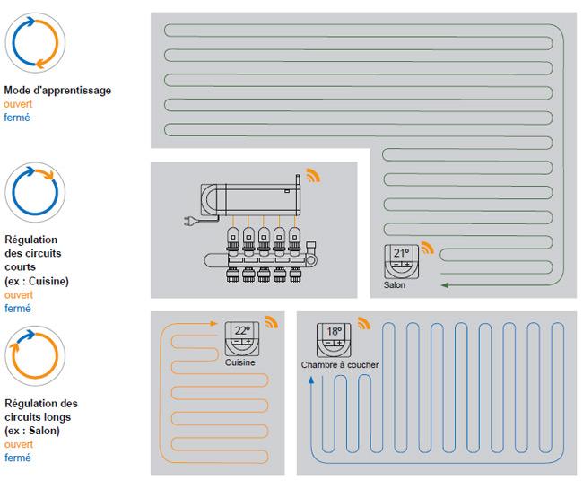 technologie auto-adaptative unique qui permet d'éviter les réglages manuels