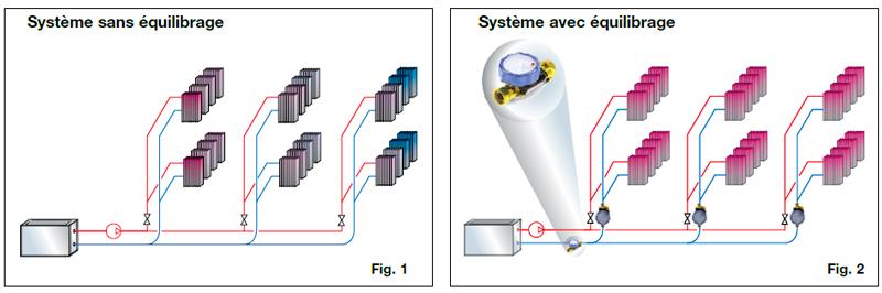 répartition du débit avec vannes d'équilibrage statique Séries CF