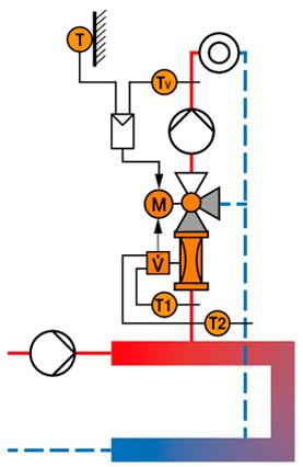 signal de positionnement linéaire