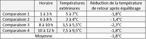 baisse de la température de retour