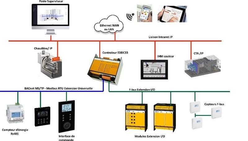 EDDC contrôleur régulation France automate