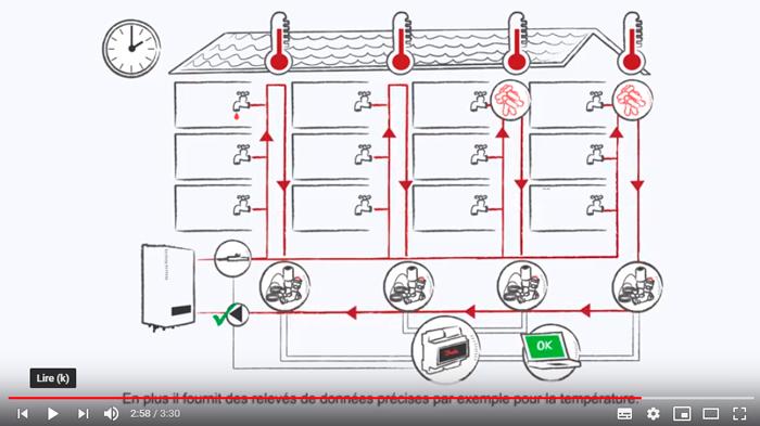 vidéo solution anti-légionelles et équilibrage