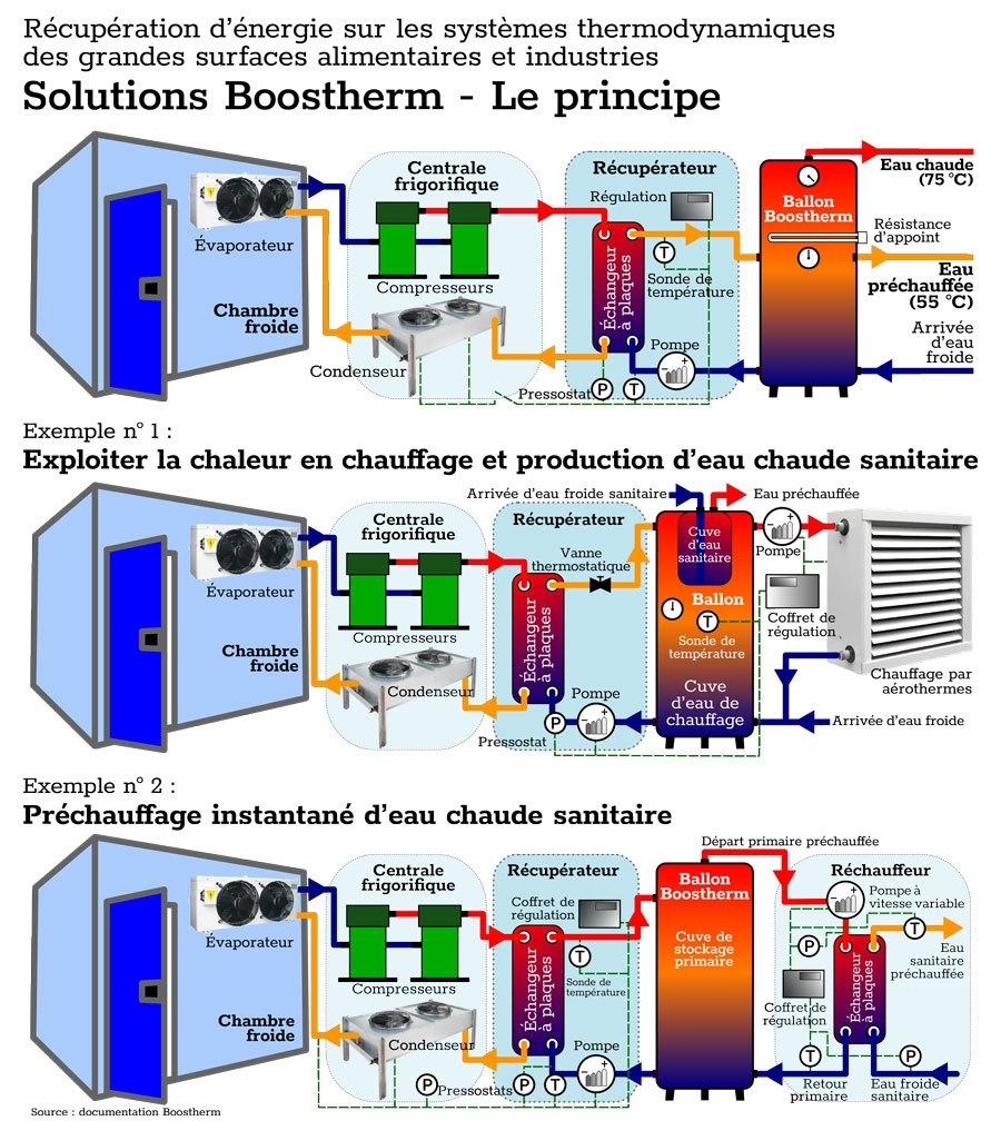 énergie système thermodynamique
