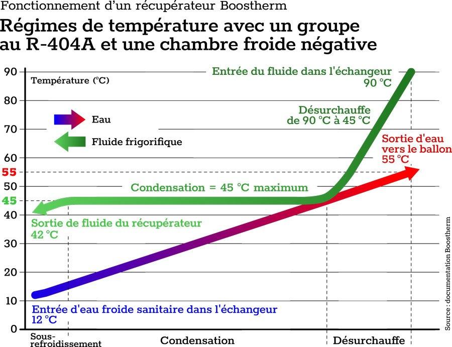 récupérateur température