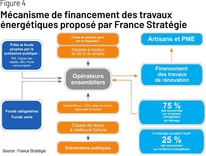 financement france stratégie