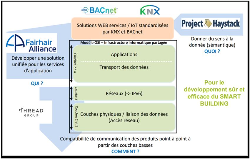 protocoles bacnet knx