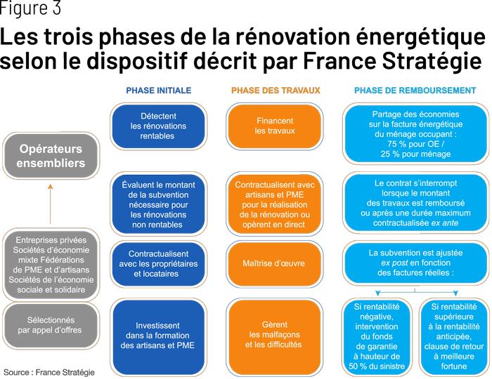 rénovation énergétique france stratégie