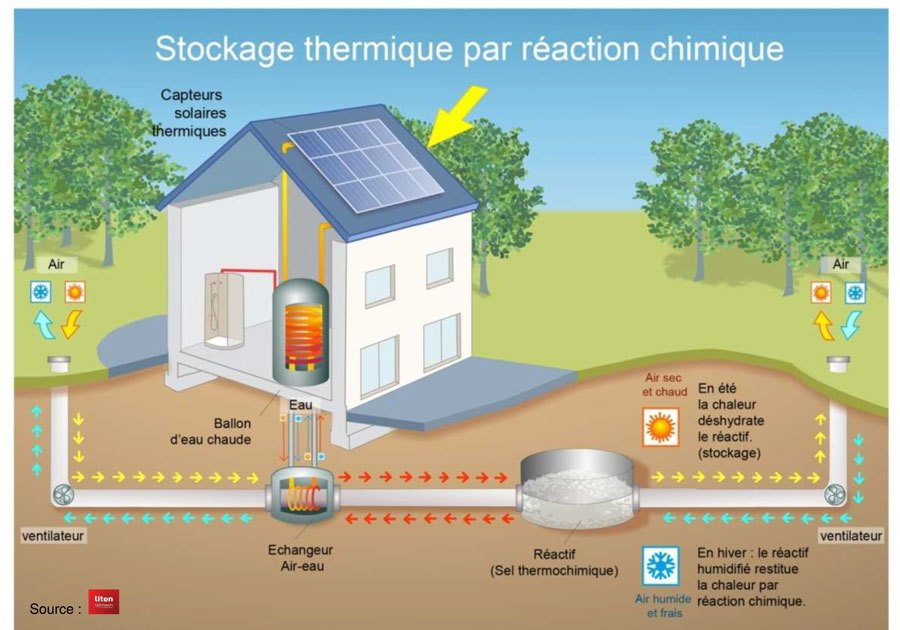 stockage thermique individuel