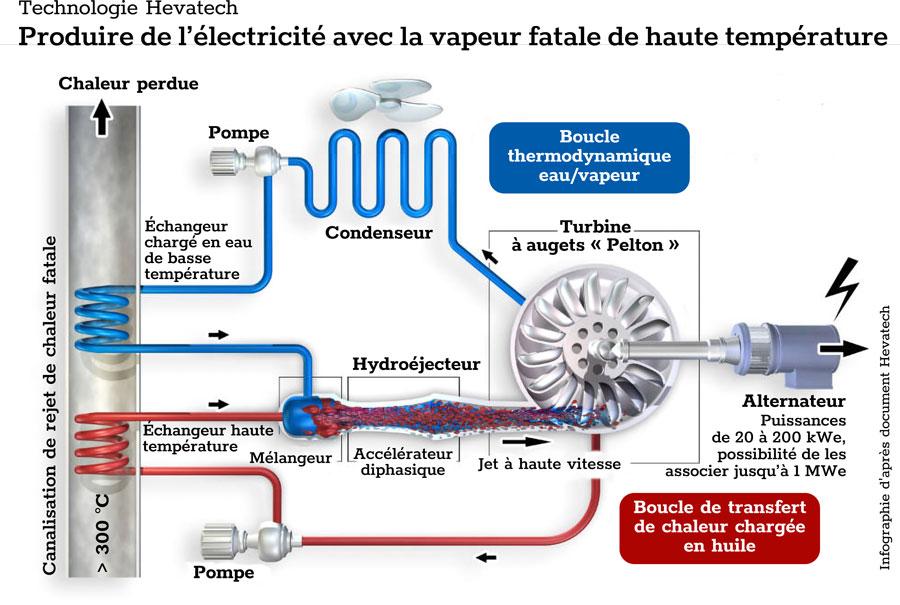électricité chaleur