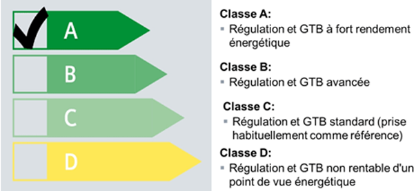 classe régulation