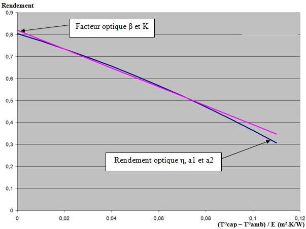 Caractéristiques thermiques du capteur Atlantic  Guillot Solar Plan 230 V