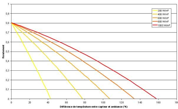 Rendement global du capteur plan vitré Atlantic Guillot Solar Plan 230 V