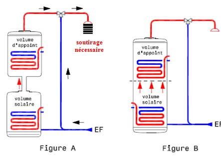 Transfert d'énergie entre un ballon mixte et deux ballons séparés