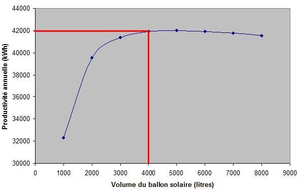 Variation du volume solaire