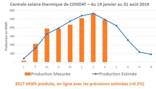 Centrale solaire thermique
