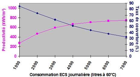 Variation de la consommation ECS sur la productivité et le  taux de couverture