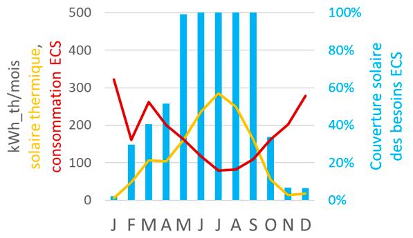 courbe résultats solaire thermique