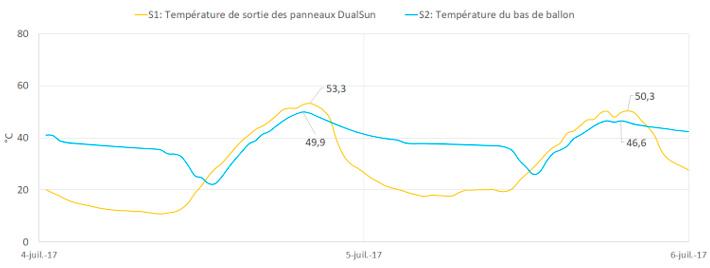 courbes de température
