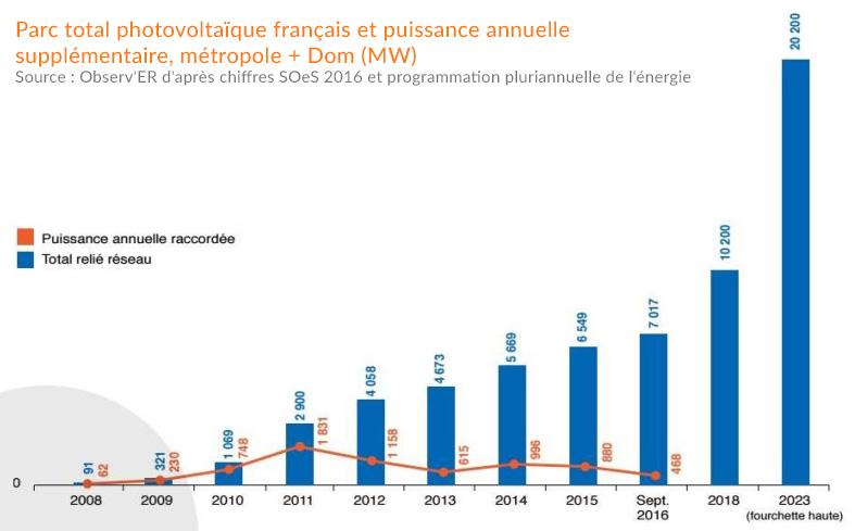 Total photovoltaïque français