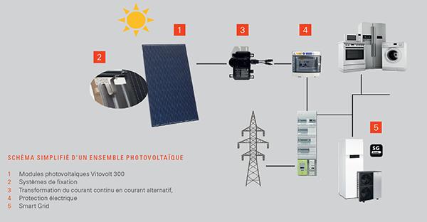 installation photovoltaïque viessmann
