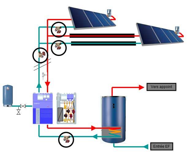 Equilibrage du circuit solaire
