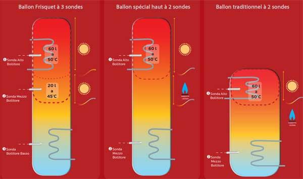 comparaison ballon solaire