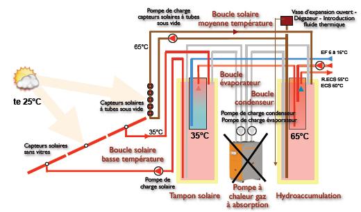 Préchauffage et réchauffage solaire