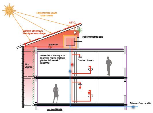 Produire l'eau chaude sanitaire pratiquement rien qu'en solaire