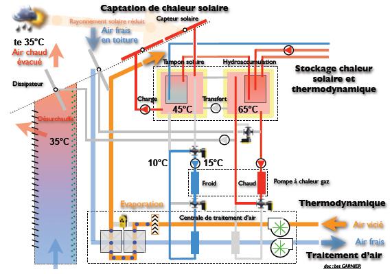 Captation de chaleur solaire