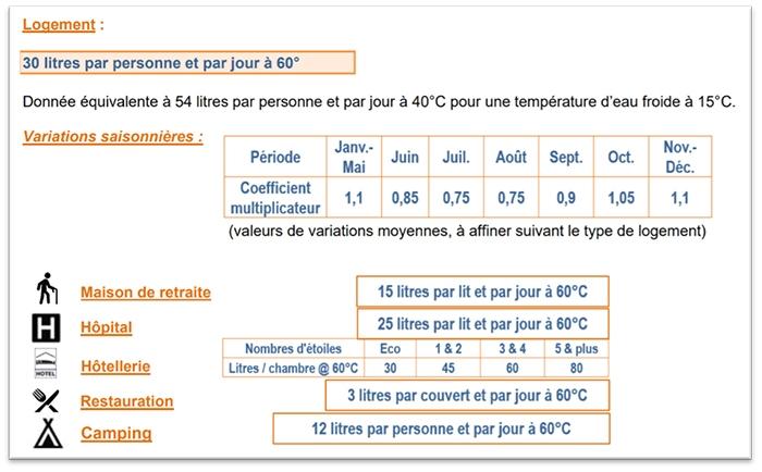 ratios installation solaire thermique collectif