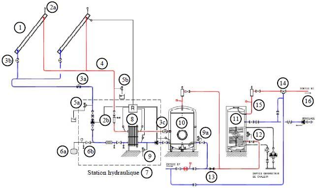 Schéma de principe SCC avec 2 champs de capteurs