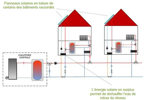 intégrer le solaire thermique dans les réseaux de chaleur