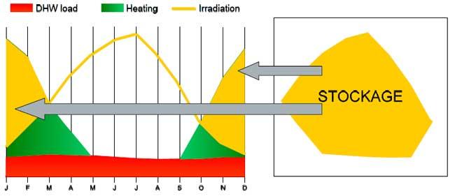 Stockage de chaleur solaire