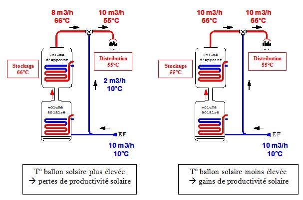 Température de stockage ECS