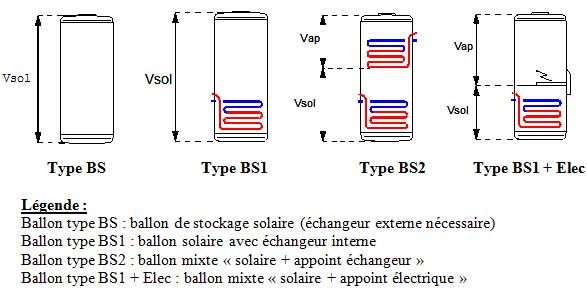différents types de ballons solaires