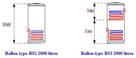 Volume solaire d'un ballon BS1/BS2