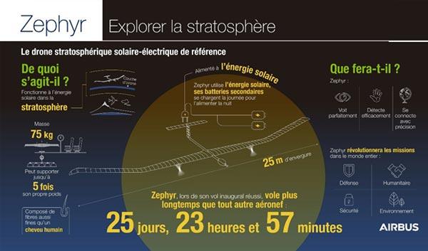 Infographie du Zephir