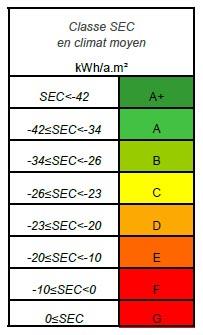Tableau de correspondance SEC et Classe Energétique
