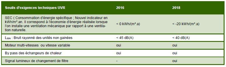 tableau exigences sur les unités de ventilation résidentielles
